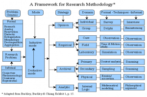 Framework for researchmethodology