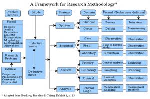 Framework for researchmethodology