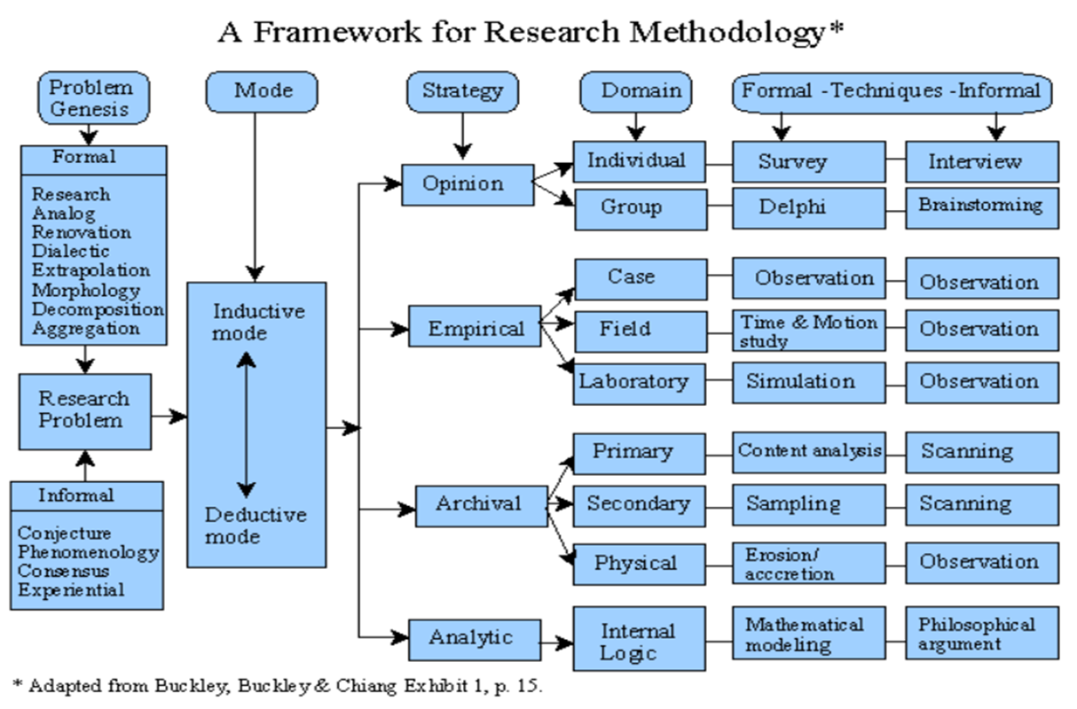 dictionary definition of research methodology