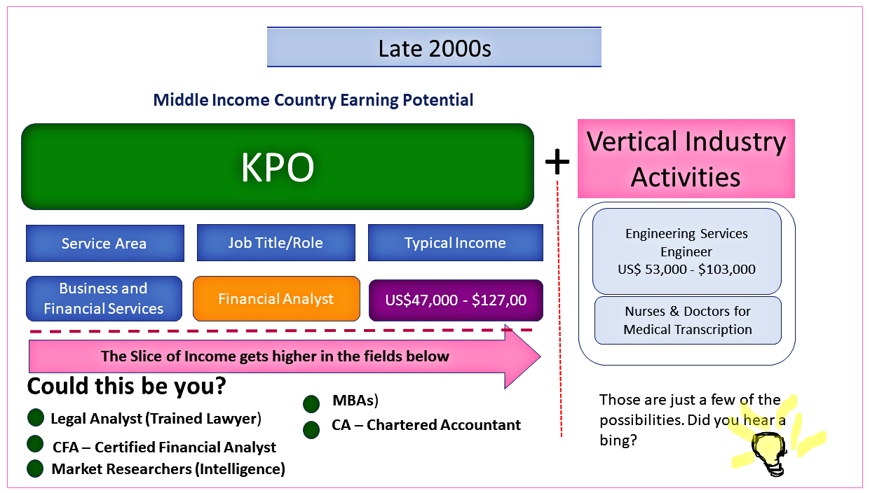KPO Market opportunity careers