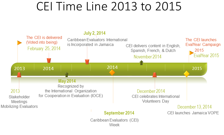 Caribbean Evaluators International timeline 2013 to 2015 history of CEI CEI timeline